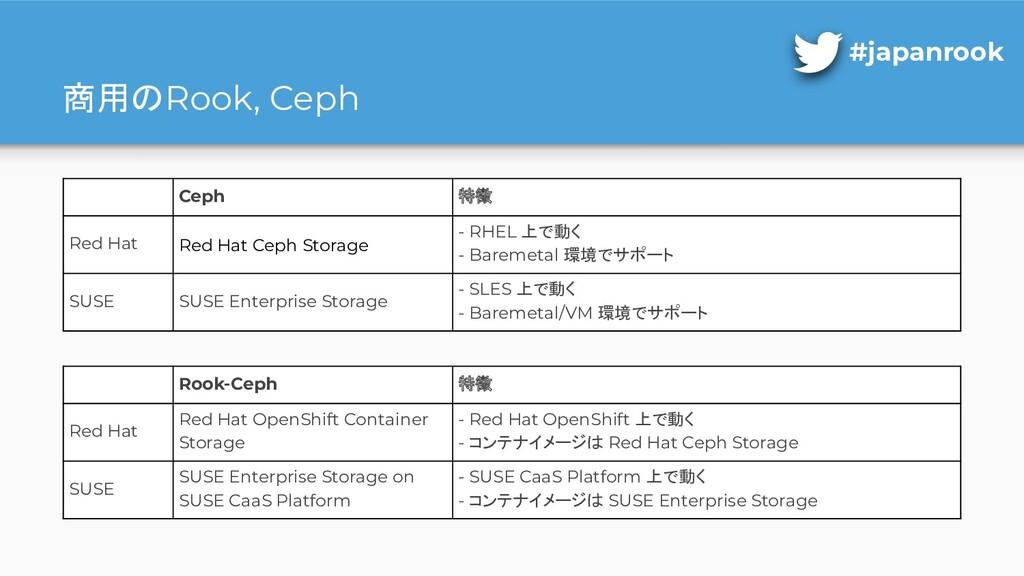 商用のRook, Ceph Ceph 特徴 Red Hat Red Hat Ceph Stor...