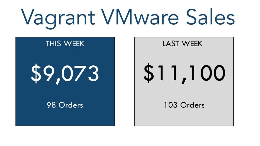 Vagrant VMware Sales THIS WEEK $9,073 98 Orders...