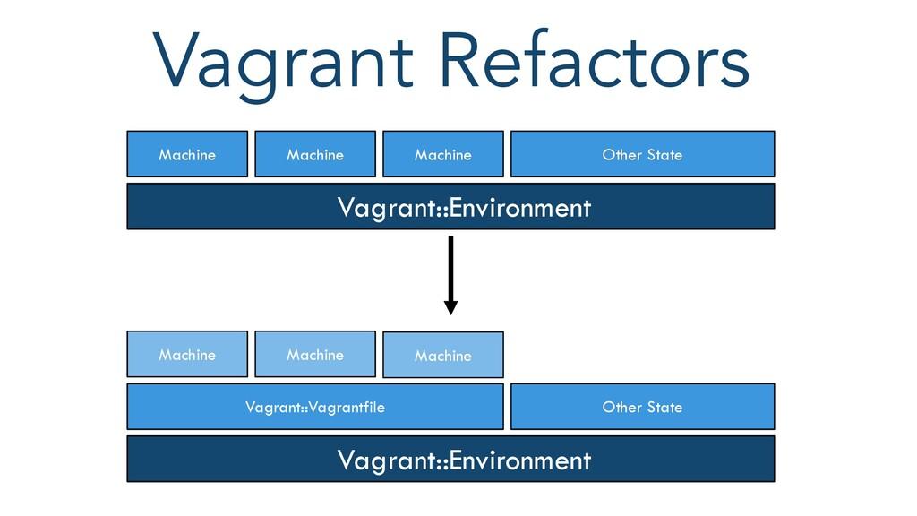 Vagrant Refactors Vagrant::Environment Machine ...