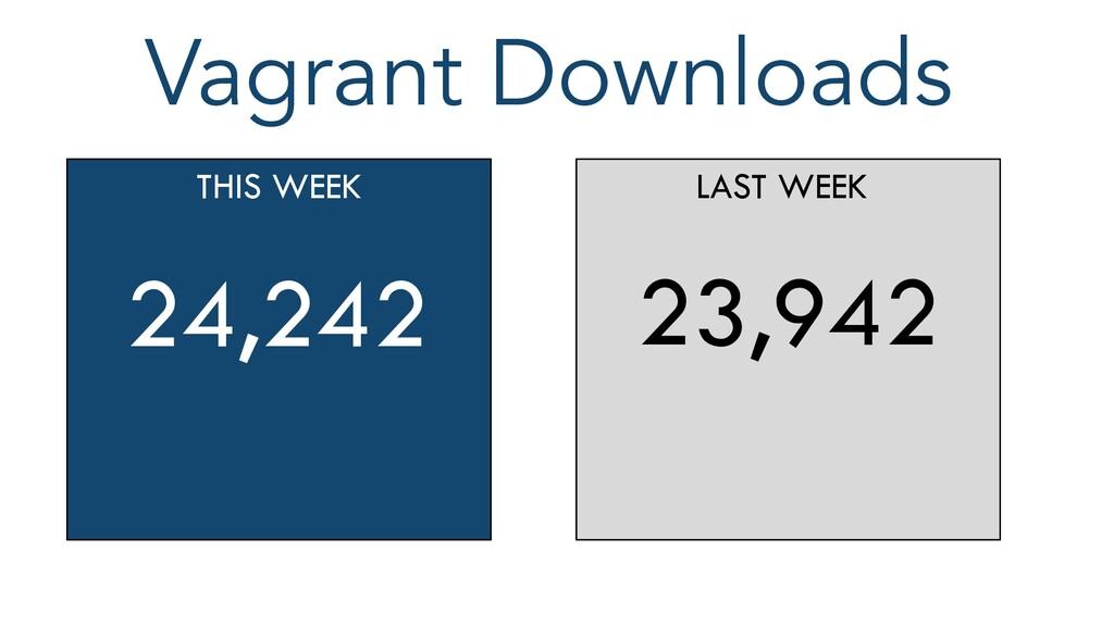 Vagrant Downloads THIS WEEK 24,242 LAST WEEK 23...