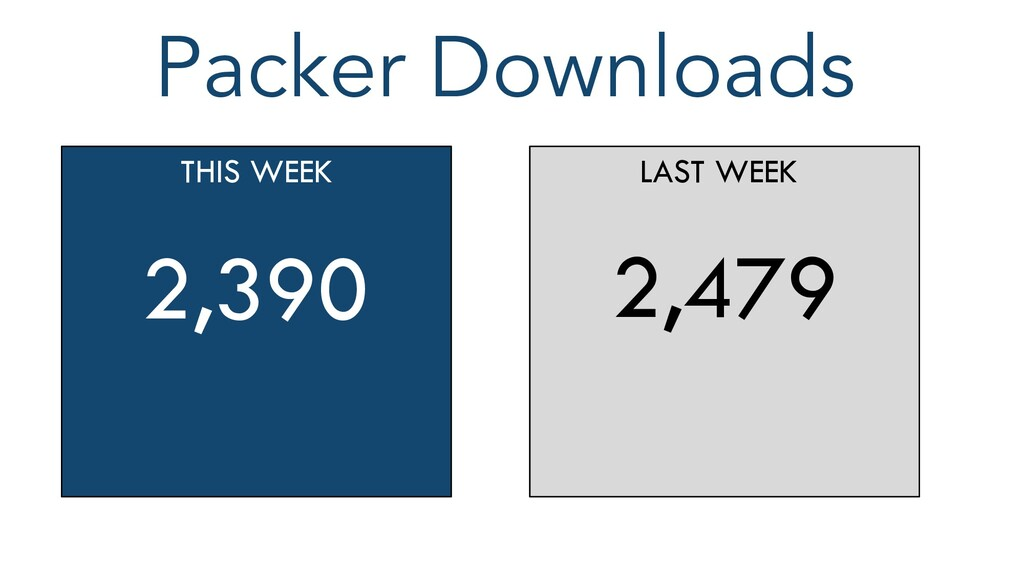 Packer Downloads THIS WEEK 2,390 LAST WEEK 2,479