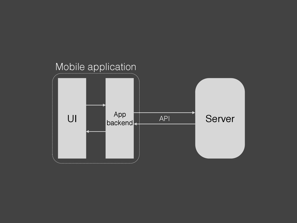 Mobile application UI App backend Server API