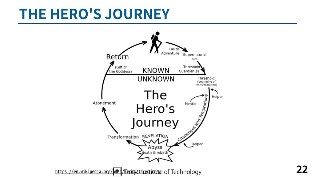 THE HERO'S JOURNEY 22 https://en.wikipedia.org/...