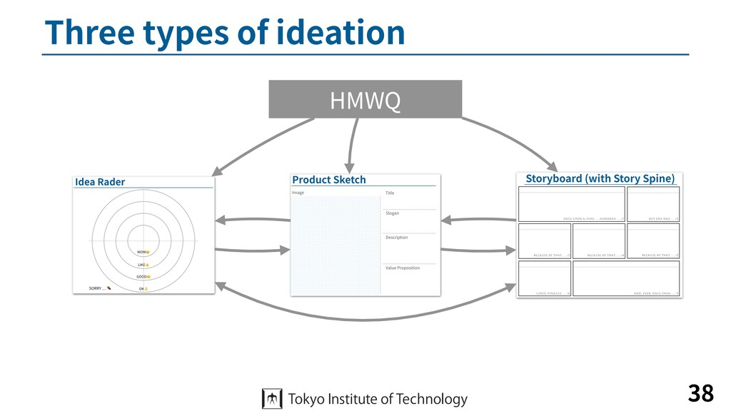 Three types of ideation 38 HMWQ