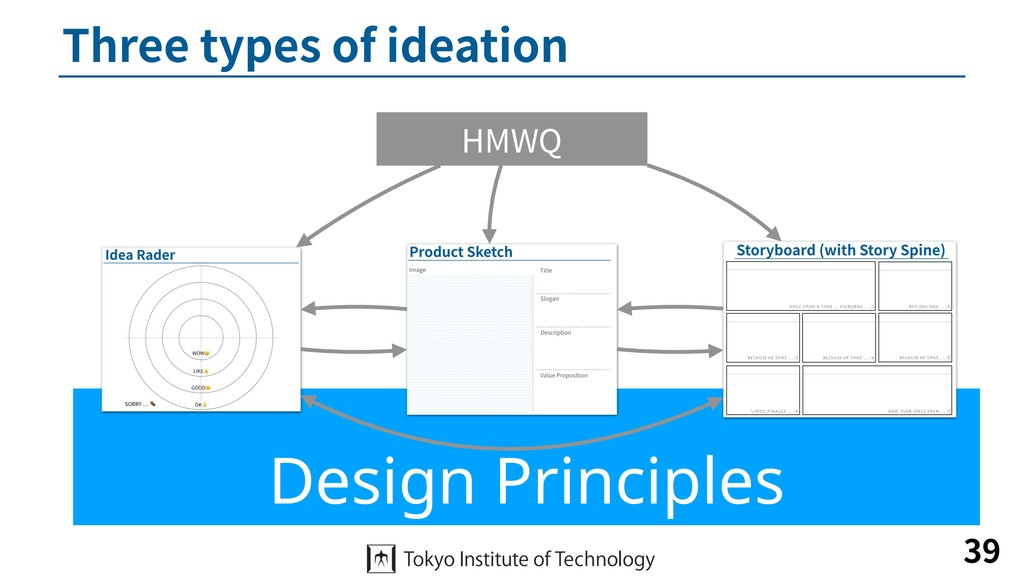 Design Principles Three types of ideation 39 HM...