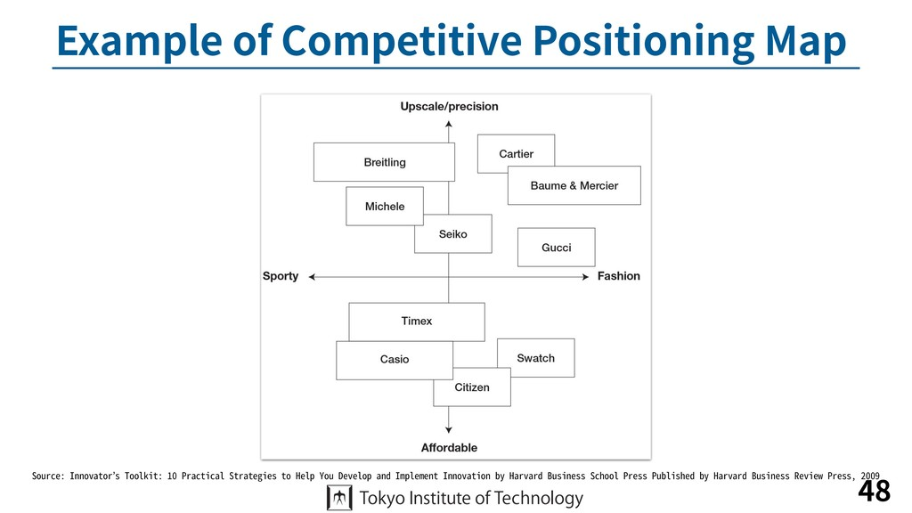 Example of Competitive Positioning Map 48 Sourc...