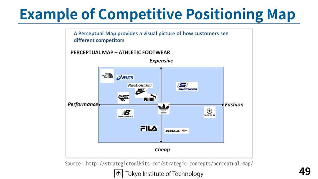 Example of Competitive Positioning Map 49 Sourc...