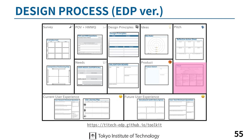 DESIGN PROCESS (EDP ver.) 55 https://titech-edp...