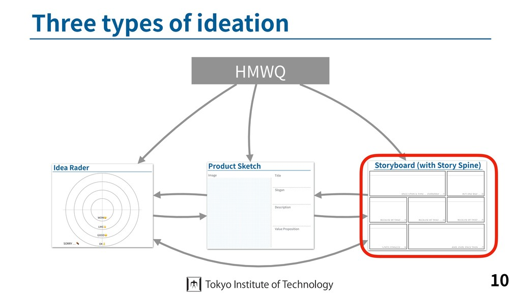 Three types of ideation 10 HMWQ