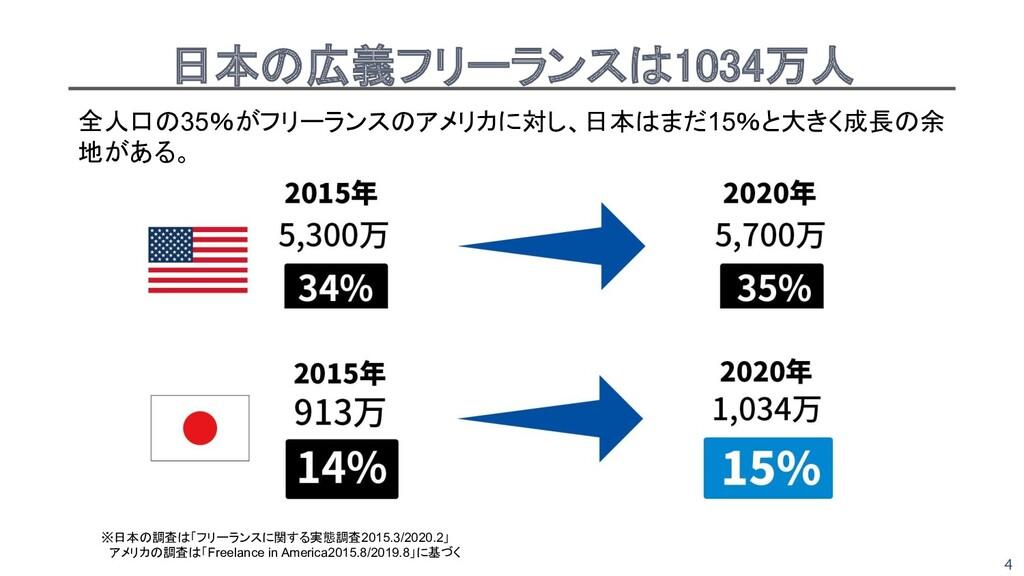 4 日本の広義フリーランスは1034万人 全人口の35%がフリーランスのアメリカに対し、日本...