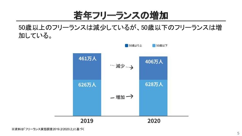 5 若年フリーランスの増加 50歳以上のフリーランスは減少しているが、50歳以下のフリーラン...