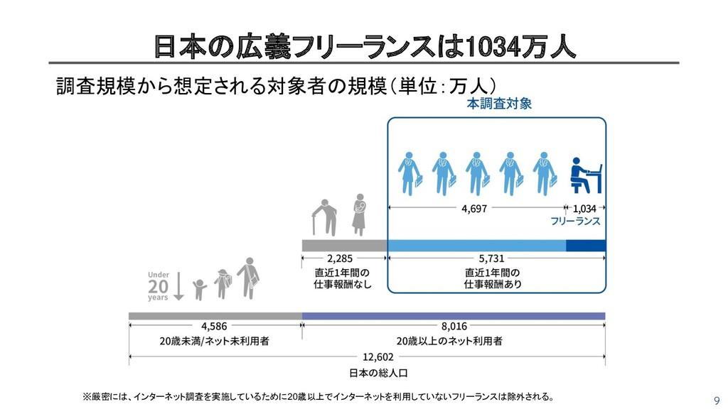 9 日本の広義フリーランスは1034万人 調査規模から想定される対象者の規模(単位:万人)...