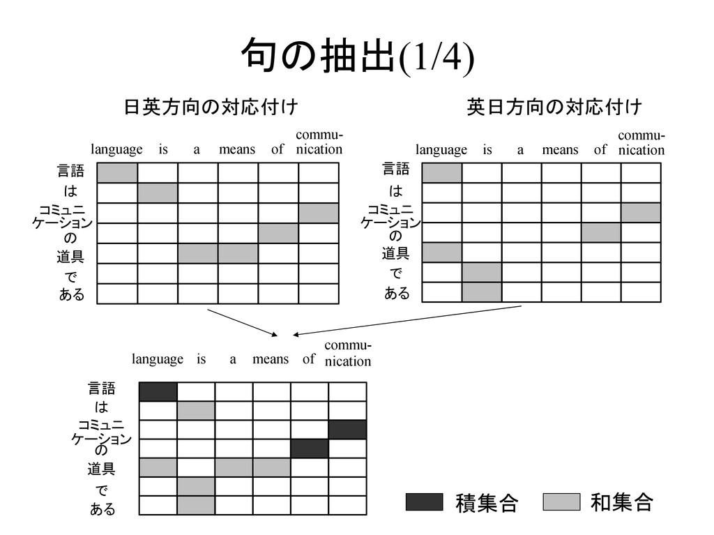 句の抽出(1/4) 言語 は コミュニ ケーション の 道具 で ある language is...