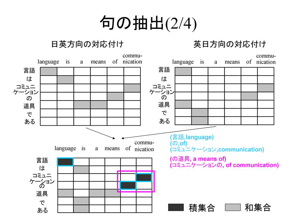 句の抽出(2/4) 言語 は コミュニ ケーション の 道具 で ある language is...