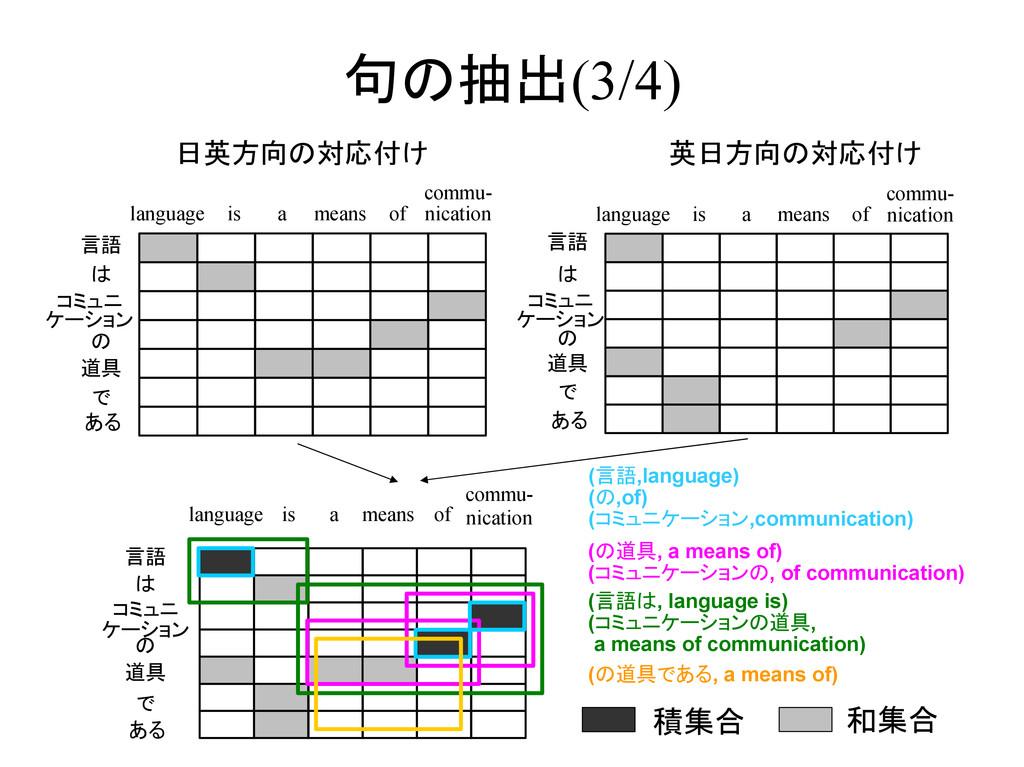 句の抽出(3/4) 言語 は コミュニ ケーション の 道具 で ある language is...
