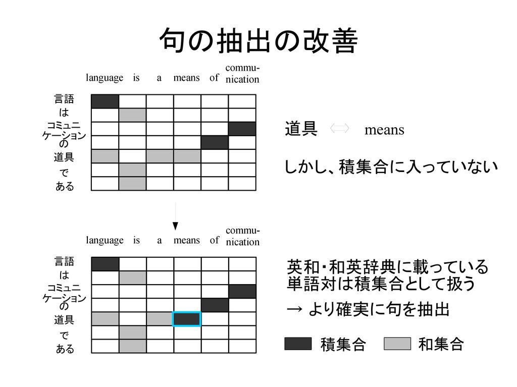 句の抽出の改善 積集合 和集合 言語 は コミュニ ケーション の 道具 で ある langu...