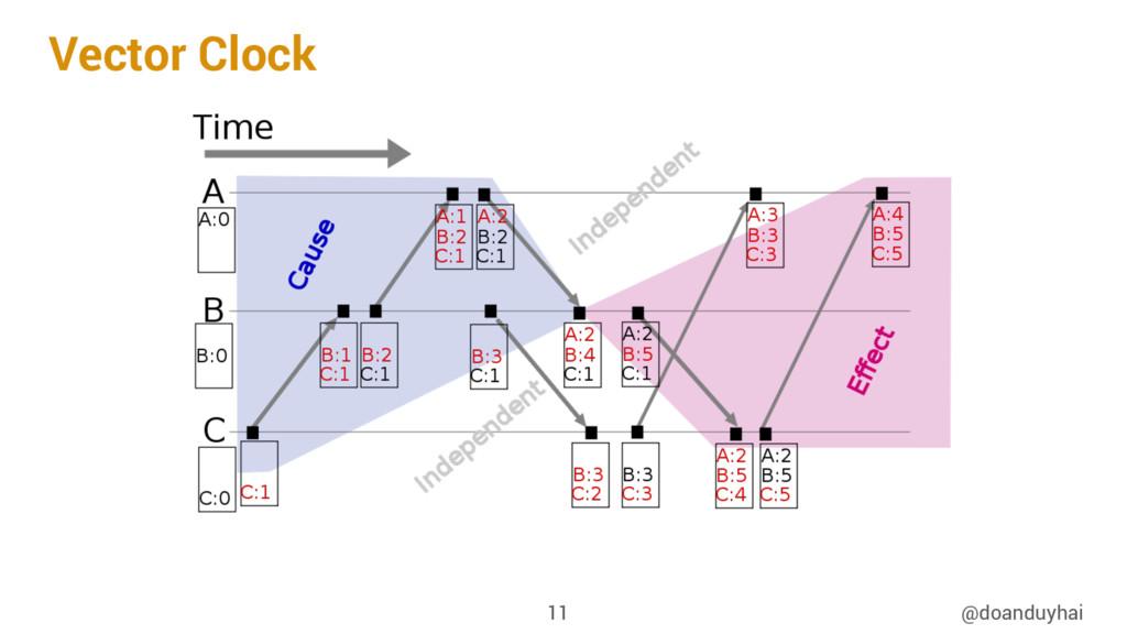 Vector Clock @doanduyhai 11