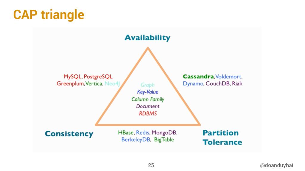 CAP triangle @doanduyhai 25