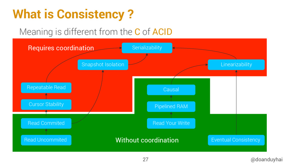 What is Consistency ? @doanduyhai 27 Meaning is...