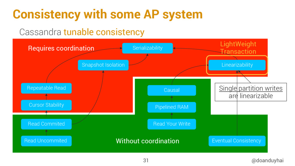 Consistency with some AP system @doanduyhai 31 ...