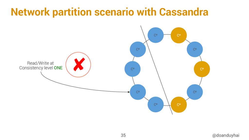 Network partition scenario with Cassandra @doan...