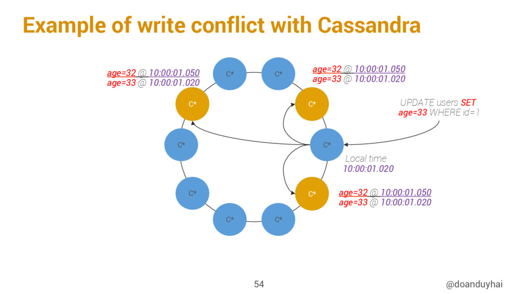 Example of write conflict with Cassandra @doand...