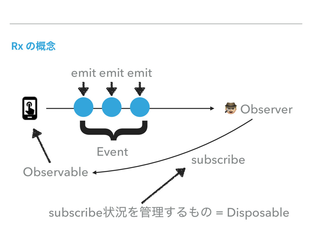 3Yך嚊䙀 { Observable # Observer subscribe emit e...