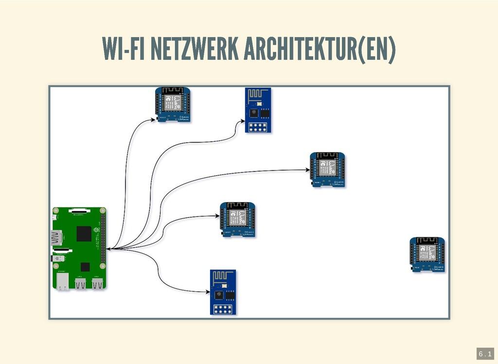 WI-FI NETZWERK ARCHITEKTUR(EN) WI-FI NETZWERK A...