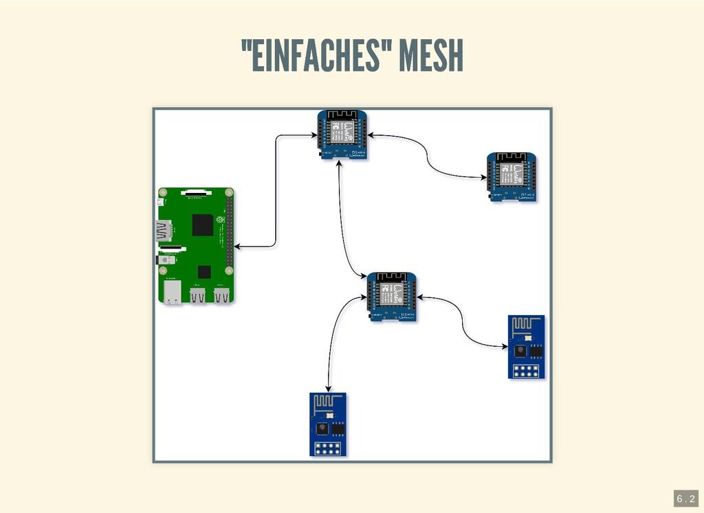"""""""EINFACHES"""" MESH """"EINFACHES"""" MESH 6 . 2"""