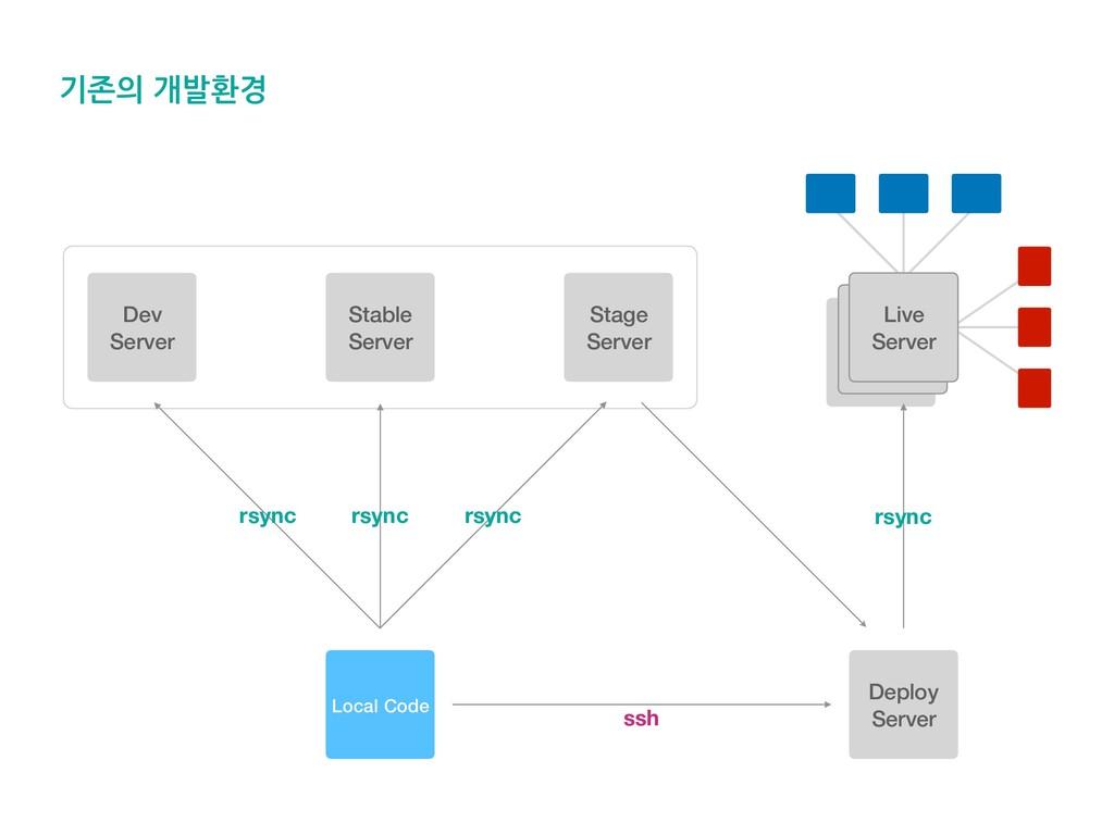 기존의 개발환경 Live Live Deploy Server rsync rsync rs...