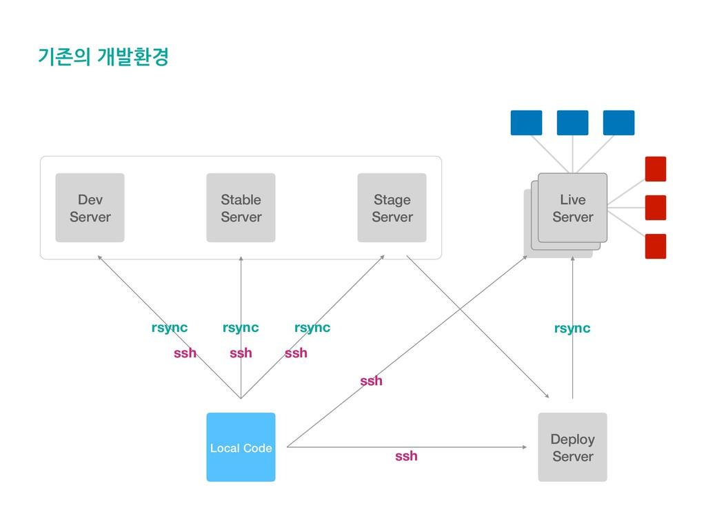기존의 개발환경 Live Live Deploy Server ssh ssh ssh ss...