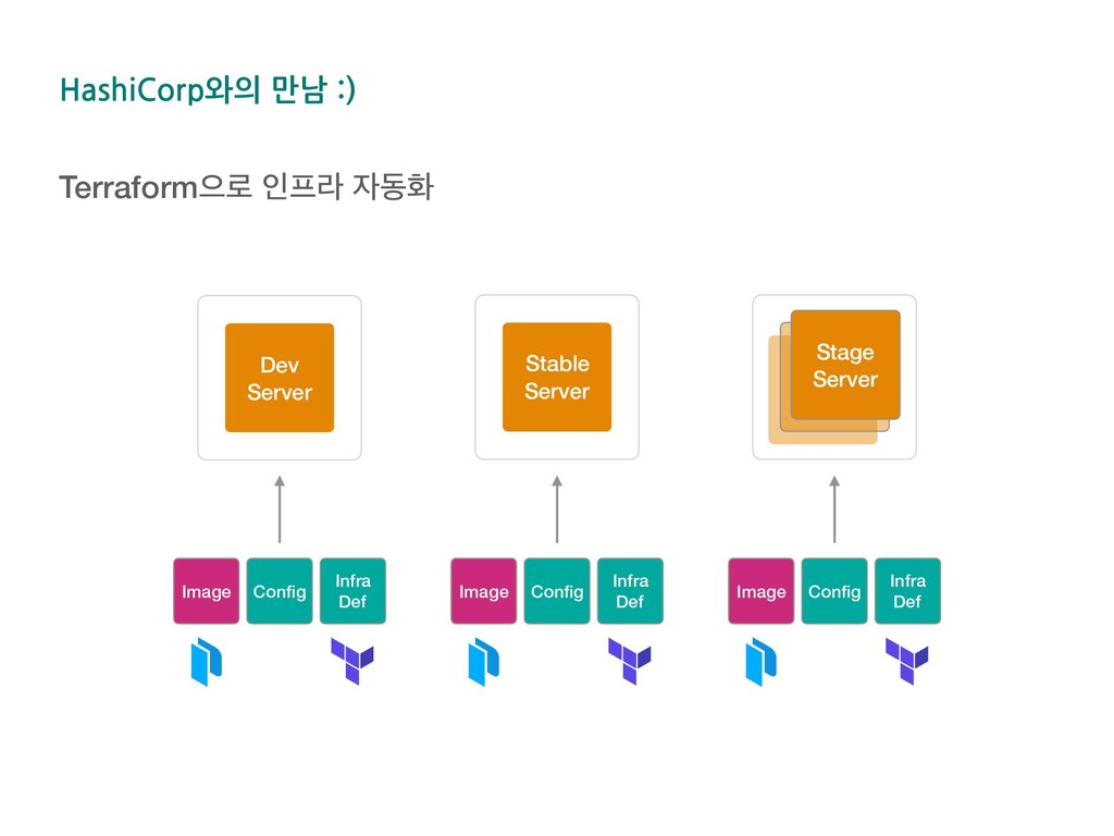 Dev Server Stable Server Image Config Infra Def ...