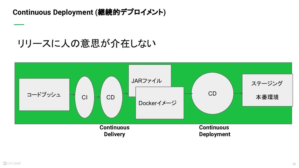 52 Continuous Deployment (継続的デプロイメント) リリースに人の意思...