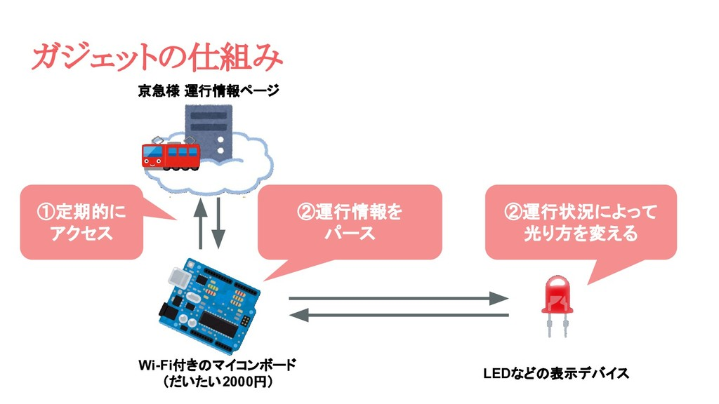 京急様 運行情報ページ Wi-Fi付きのマイコンボード (だいたい2000円) LEDなどの表...