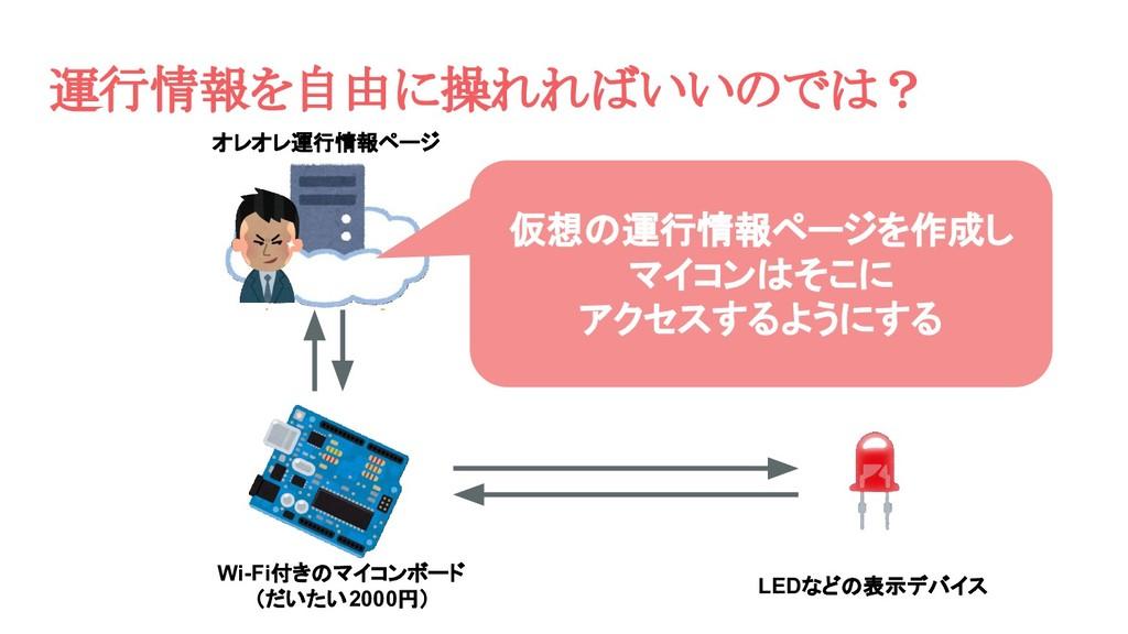 オレオレ運行情報ページ Wi-Fi付きのマイコンボード (だいたい2000円) LEDなどの表...
