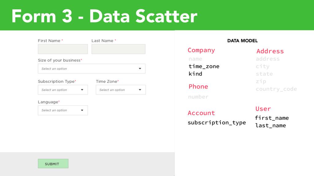 DATA MODEL Company Phone Address User Account n...