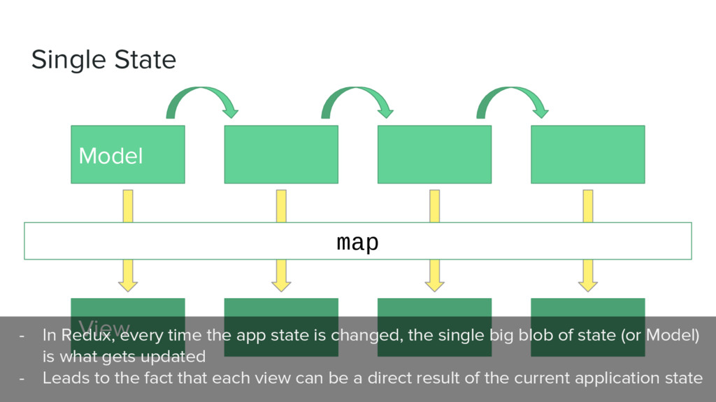 Single State Model View map - In Redux, every t...