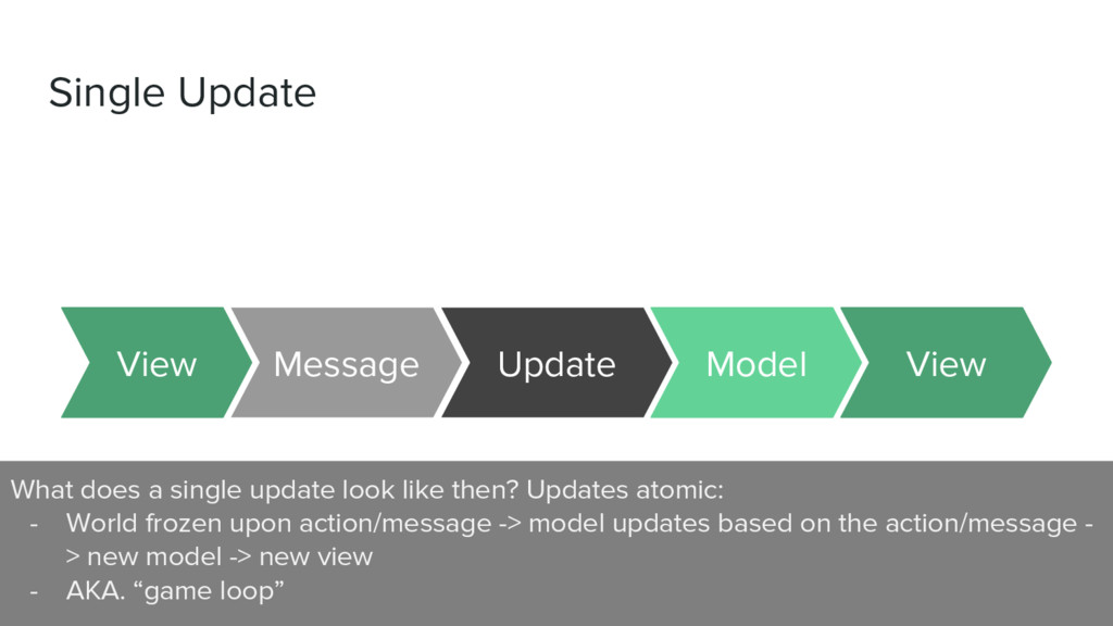 Single Update Message Update View View Model Wh...