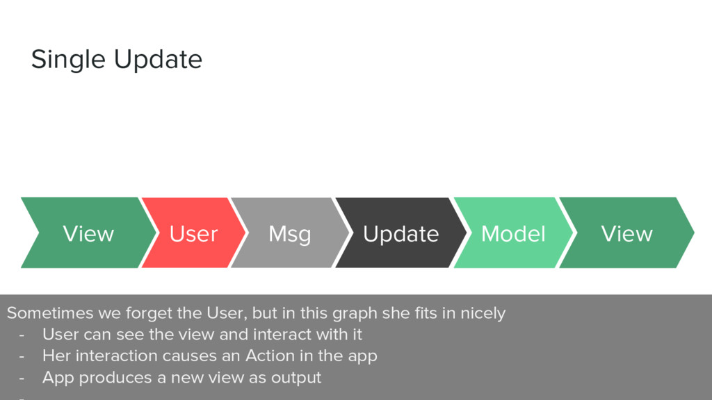 Single Update Msg Update User View Model View S...