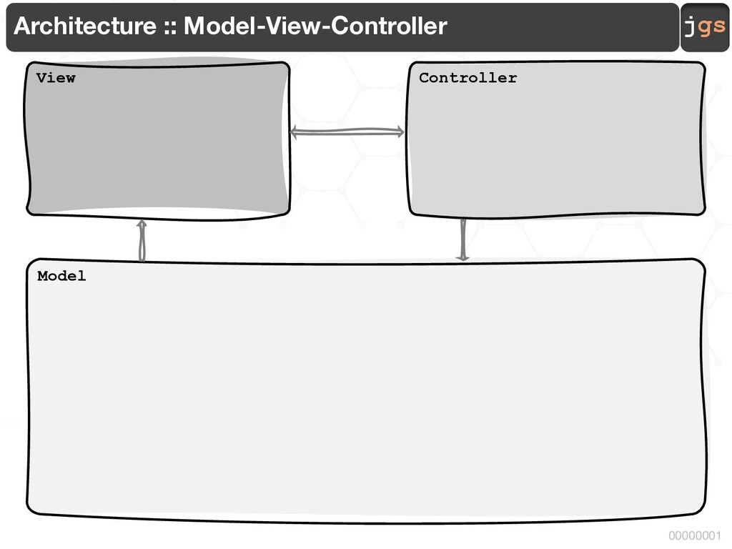 jgs 00000001 Architecture :: Model-View-Control...