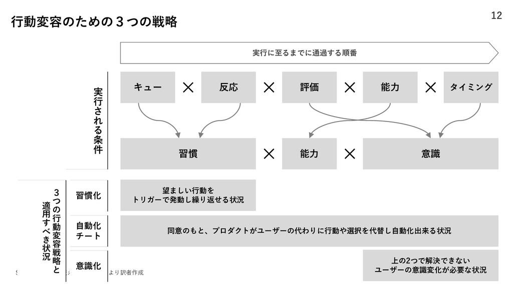 Source: 「⾏動を変えるデザイン」より訳者作成 キュー 反応 評価 能⼒ タイミング 習...