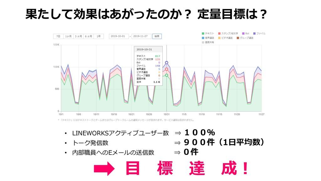 果たして効果はあがったのか︖ 定量⽬標は︖ • LINEWORKSアクティブユーザー数 ⇒ 1...