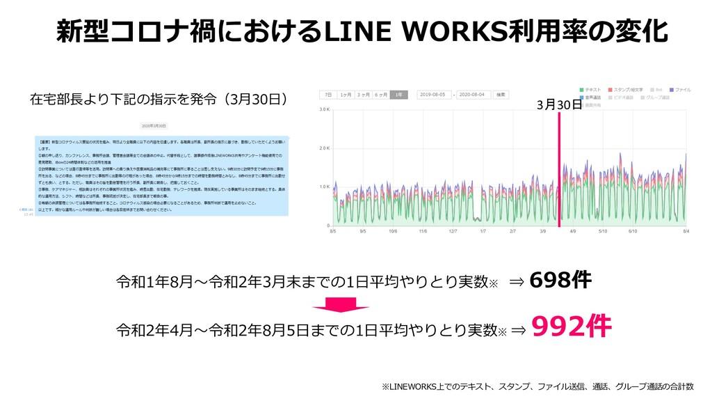 新型コロナ禍におけるLINE WORKS利⽤率の変化 在宅部⻑より下記の指⽰を発令(3⽉30⽇...