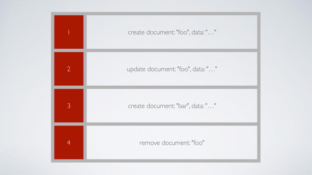 "1 create document: ""foo"", data: ""…"" 2 update do..."