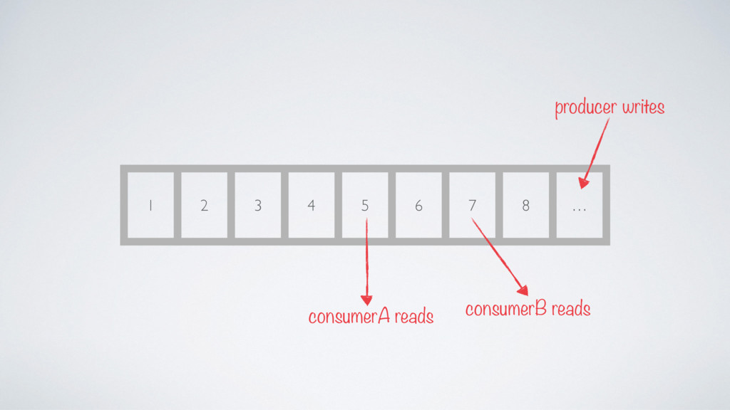 1 2 3 4 5 6 7 8 … producer writes consumerB rea...