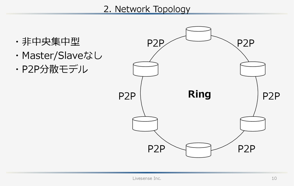 2.  Network  Topology Livesense  Inc. 10 Ring P...