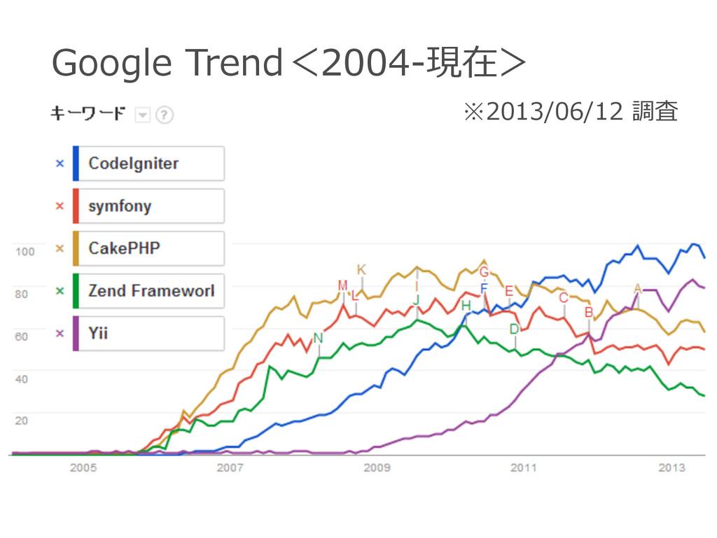 Google Trend<2004-‐‑‒現在> ※2013/06/12 調査