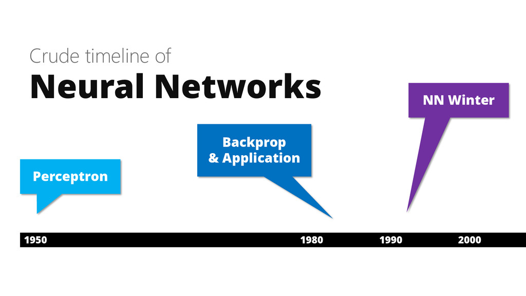 Crude timeline of Neural Networks 1950 1980 199...
