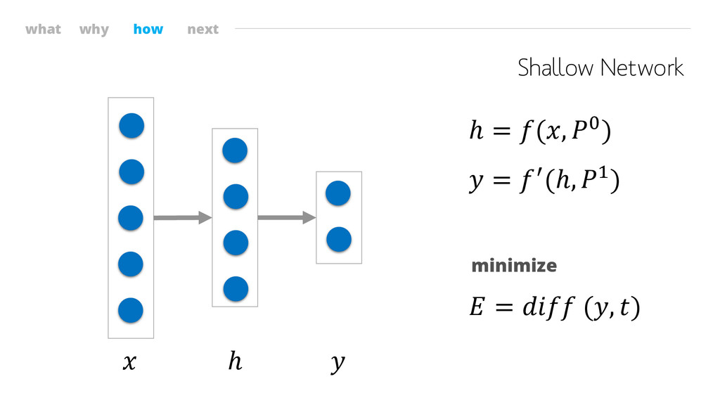 what why how next Shallow Network  ℎ  ℎ = (, 0)...