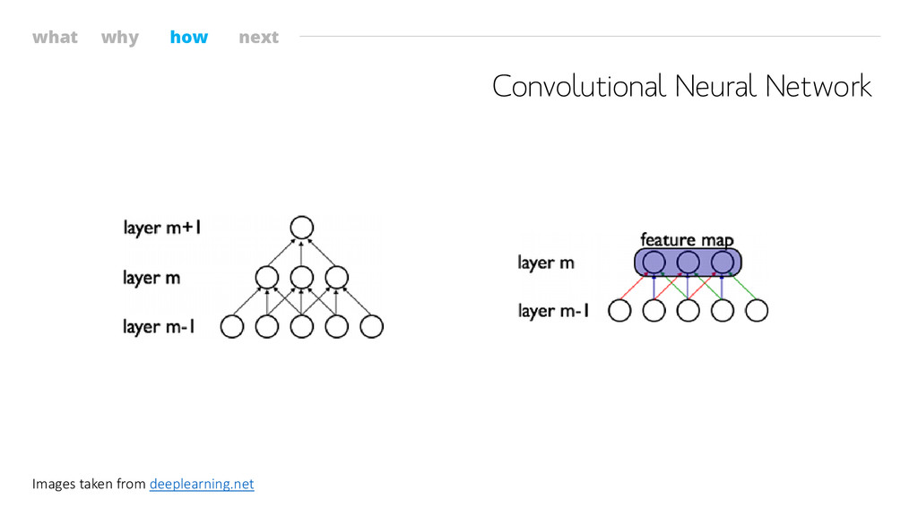 what why how next Convolutional Neural Network ...